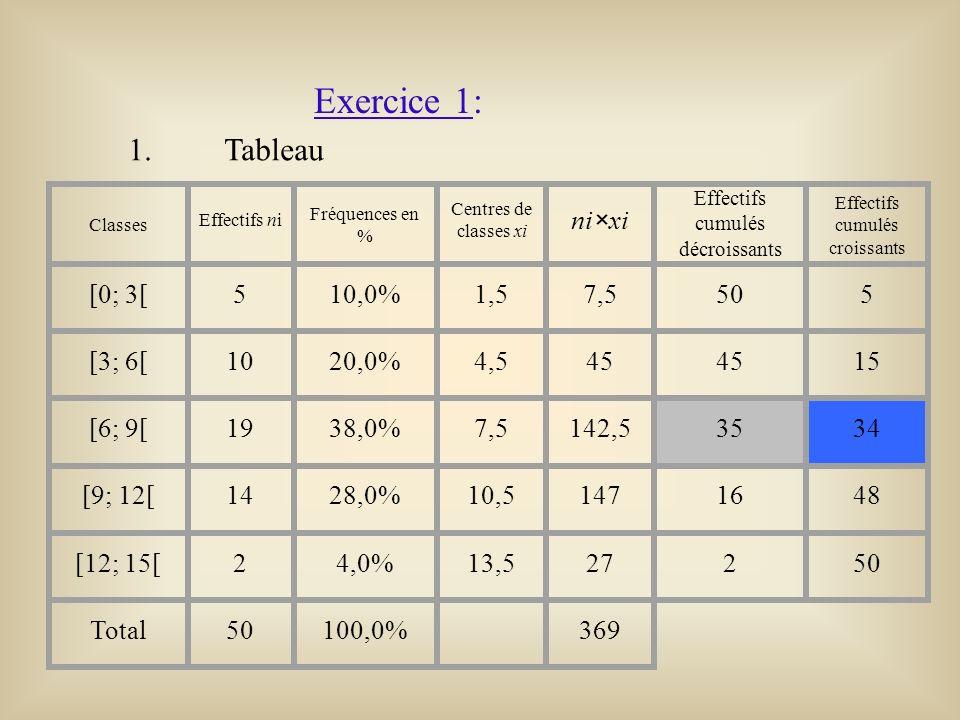 Exercice 1: 1. Tableau ni×xi [0; 3[ 5 10,0% 1,5 7,5 50 [3; 6[ 10 20,0%